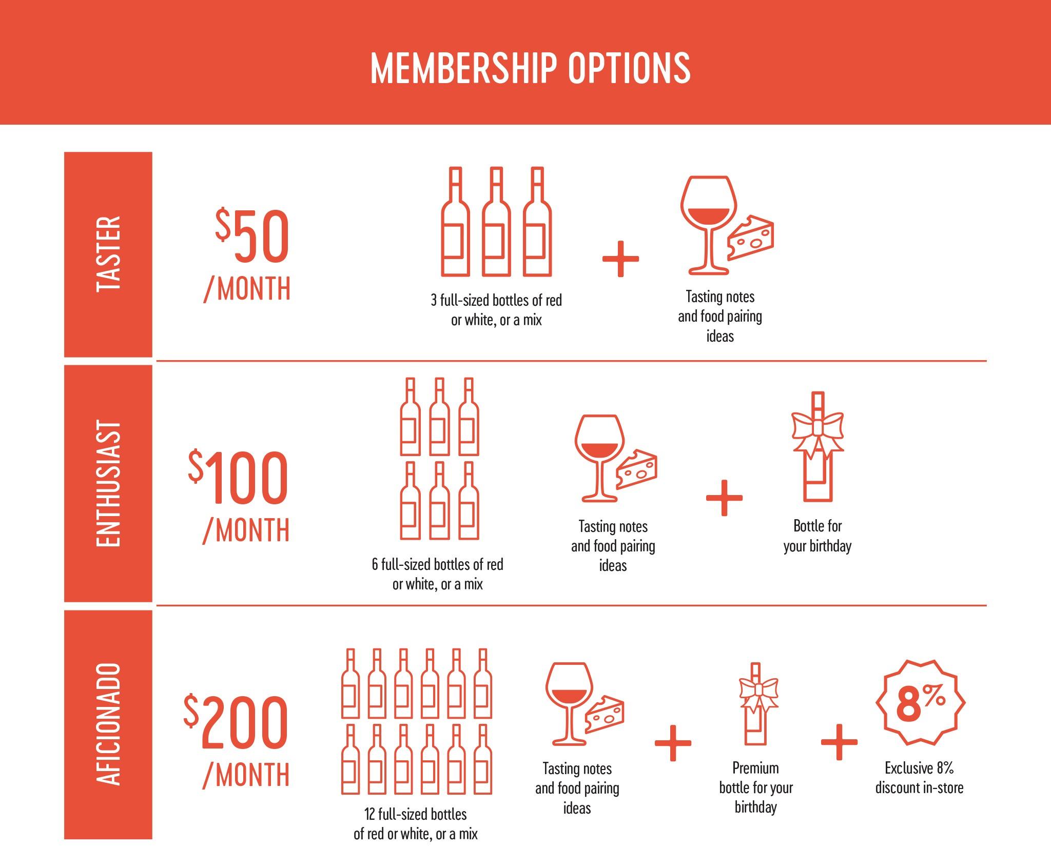 HARVEST Wine Club Options
